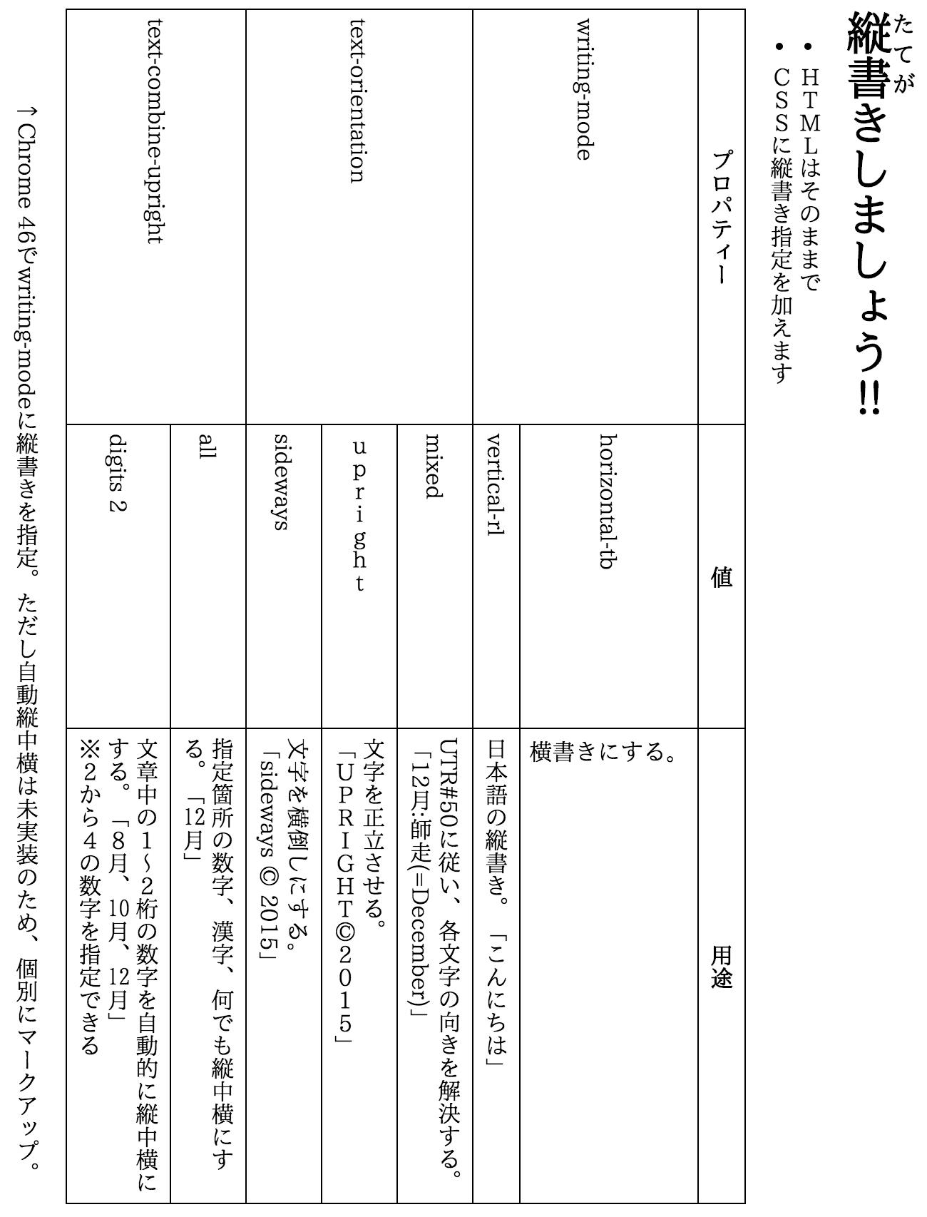 次世代Webブラウザのテキストレイアウトに関する検討会による縦書きレイアウトの表示例